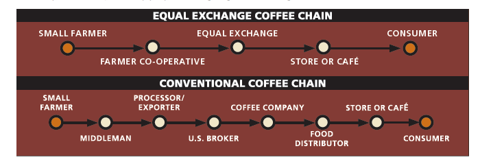 Forexpros coffee