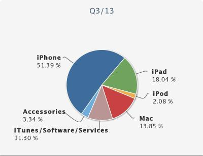 apple product percent revenue