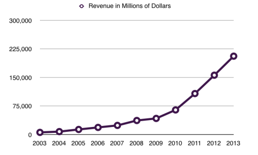 apple revenue growth chart